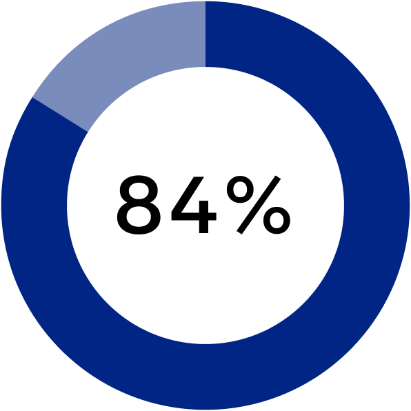 statistics buying used car