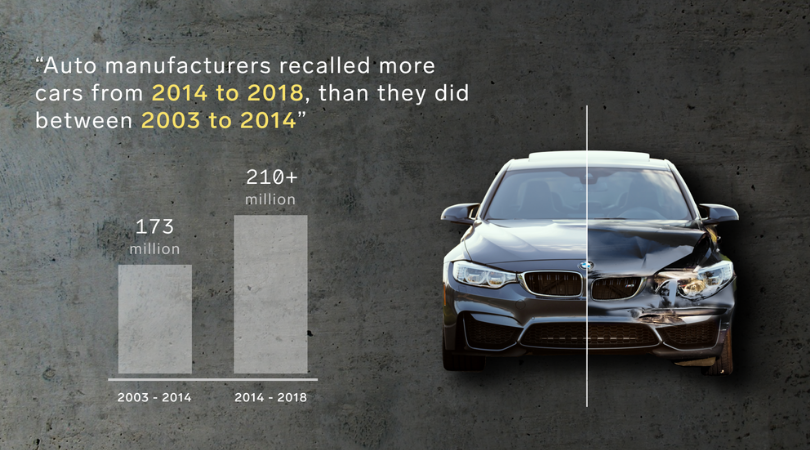 Infografic about a number of recalled cars